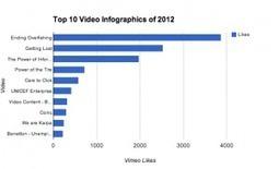 TOP 10 VIDEO INFOGRAPHICS OF 2012 | VizThinker | Infographics: Examples | Scoop.it
