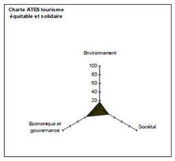 Tourisme durable et environnement : guide comparatif des labels et chartes du territoire français | Chambres d'hôtes et Hôtels indépendants | Scoop.it