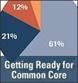 Teachers Say They Feel Unprepared for Common Core | Common Core and the Library | Scoop.it