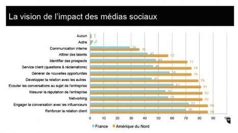 [Baromètre] Réseaux sociaux : le marketing peut mieux faire | Un noeud dans le mouchoir des médias sociaux | Scoop.it