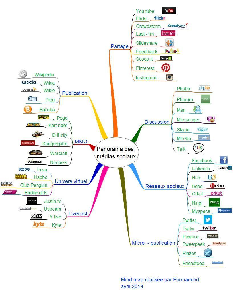 mind map sur les r u00e9seaux sociaux