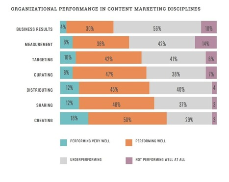 Content marketing : Objectifs non atteints pour 54% des marketers | Communication online | Scoop.it