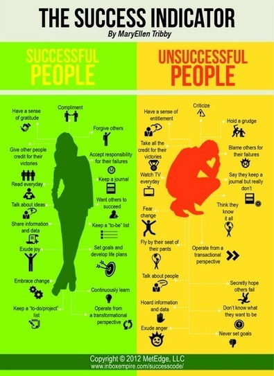 A Must Have Poster On Success Indicators ~ Educational Technology and Mobile Learning | Ed Tech | Scoop.it