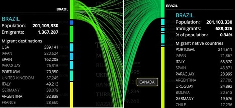 People Movin' | Mrs. Nesbitt's Human Geography World | Scoop.it