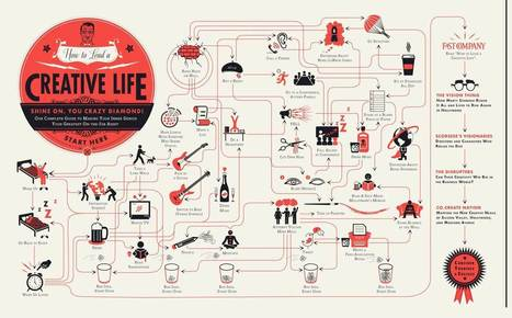 How To Lead A Creative Life [Infographic] | Fast Company | Data Visualization for Social Media | Scoop.it