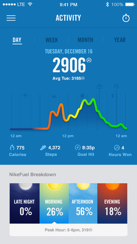 Like every other peripheral you have or will ever buy, your Nike+ FuelBand is heading for the landfill   Patient   Scoop.it