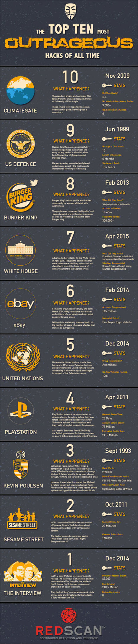 The Most Outrageous Hacks of All Time | The Best Infographics | Scoop.it