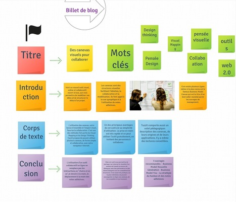Heuristiquement: TUZZit: des canevas visuels pour collaborer | Outils Web 2.0 en classe | Scoop.it