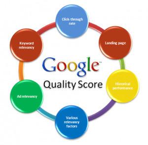 Como mejorar el CTR de Campañas de Google Adwords | SEM ... | Marketing online:Estrategias de marketing, Social Media, SEO... | Scoop.it