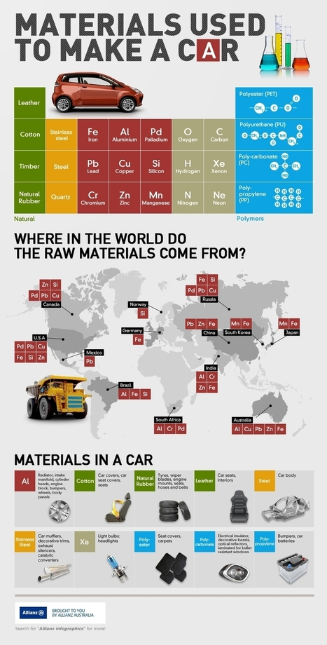 Materials used to make a car infographic | Inspirational Infographics | Scoop.it