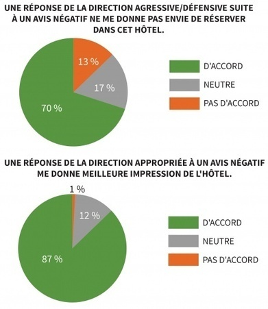 Interagir avec ses clients augmente l'intérêt des prospects | Actu webmarketing et marketing mobile | Scoop.it