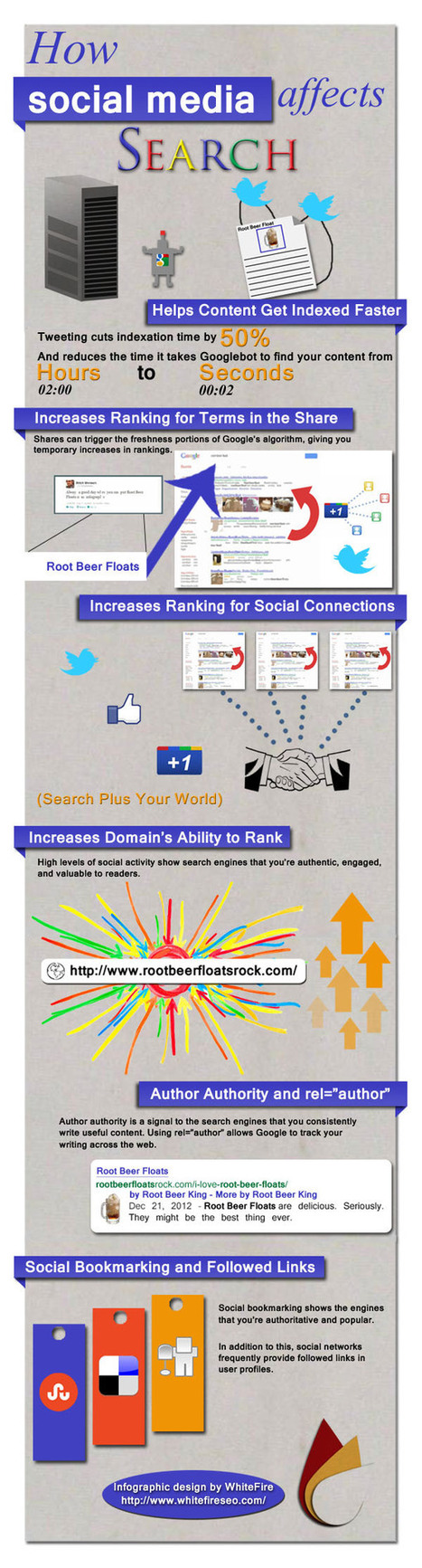 How Social Media Impacts SEO and Site Ranking: infographic | Guerrilla Social Media | Scoop.it