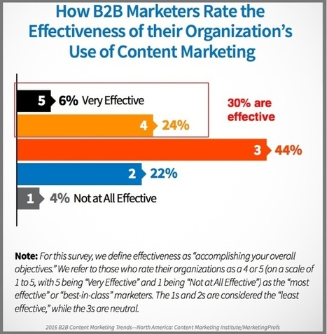 The 6 Ways Your Content Marketing Might Be Broken (And How to Fix That)   Content Marketing and Curation for Small Business   Scoop.it