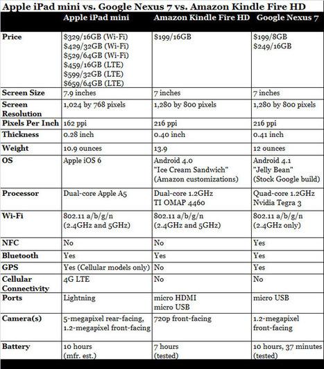 iPad Mini vs. Kindle Fire HD vs. Nexus 7: Small tablet showdown ...   Gadget Shopper and Consumer Report   Scoop.it