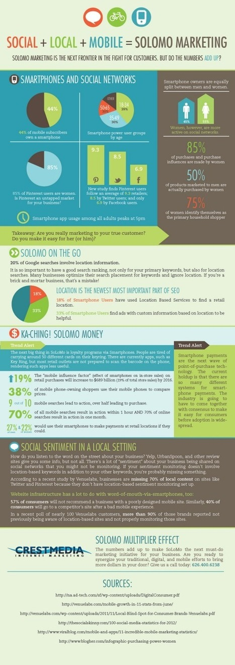 Social + Local + Mobile = #SoLoMo Marketing [infographie] | Health around the clock | Scoop.it
