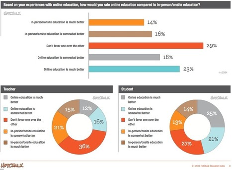 New Survey Uncovers Big Trends In Online Learning - Edudemic | ICT and Digital Literacy Training | Scoop.it