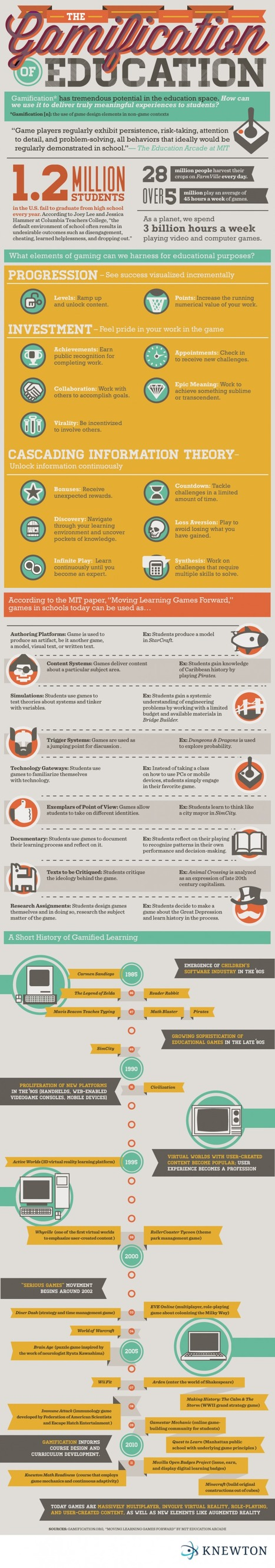 Guide To Gamification In Education [Infographic] | Social e-learning network | Scoop.it