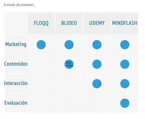 MarketPlaces de Formación eLearning|oJúLearning | oJúlearning | Scoop.it