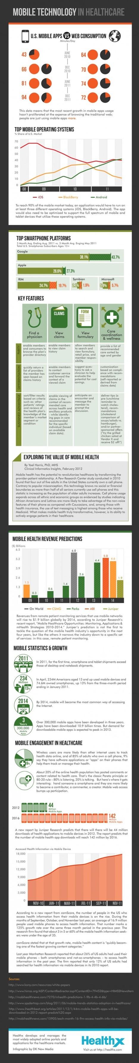Healthcare App usage is booming | Health IT ☤ Informatics | Scoop.it