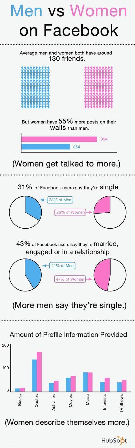 Gender Differences: Men vs. Women on Facebook | Social Media Research | Scoop.it