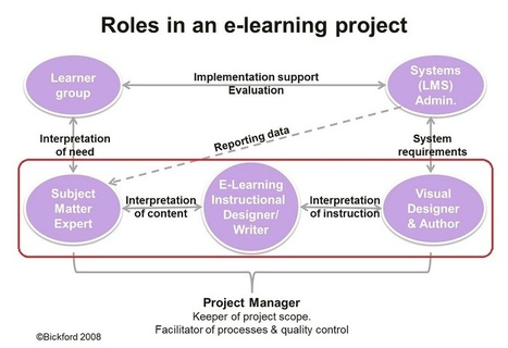 Storyboard ing for e-learning: Challenges and tips | E-Learning Academy | Distance Ed Archive | Scoop.it