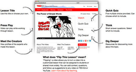 TED Blog | Flip this lesson! A new way to teach with video from TED-Ed | A New Society, a new education! | Scoop.it