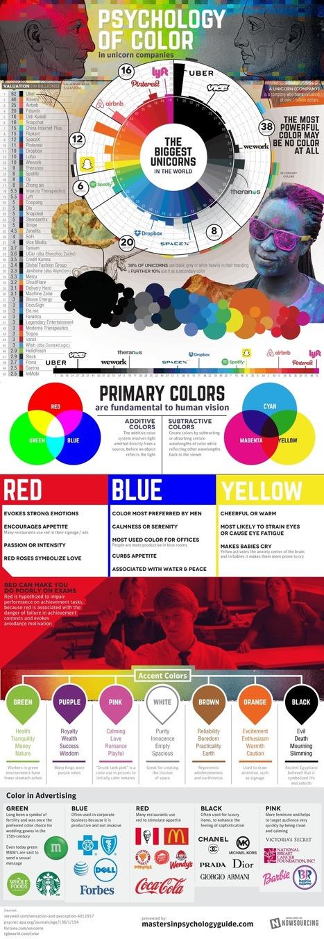 La psicología del color en las empresas unicornio, esta es la tendencia | Web Design | Scoop.it
