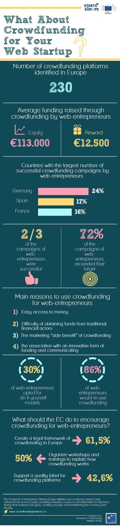 L'Europe compte 230 plate-formes de crowdfunding | networking people and companies | Scoop.it