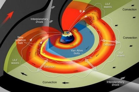 Massive solar shockwave caught in the act for the first time | Science technology and reaserch | Scoop.it