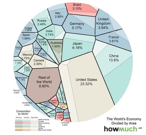 The World Economy by Sector and Country in One Visualization | Horn APHuG | Scoop.it