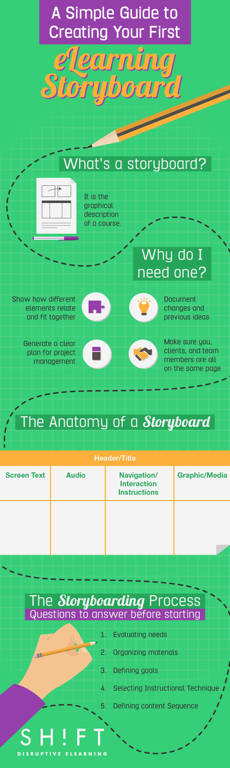 A Simple Guide to Creating Your First eLearning Storyboard   Educación para el siglo XXI   Scoop.it