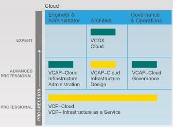 VCAP-Cloud Infrastructure Design Exam Experience | From VCP5 to VCP-Cloud | Scoop.it