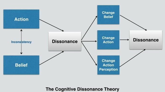 a study of theory extension cognitive dissonance