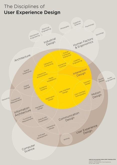 designers interactifs › Actualités › Actu › Quelle(s) différence(s) entre design d'interaction et UX design ? | Design for User Experiences Now | Scoop.it
