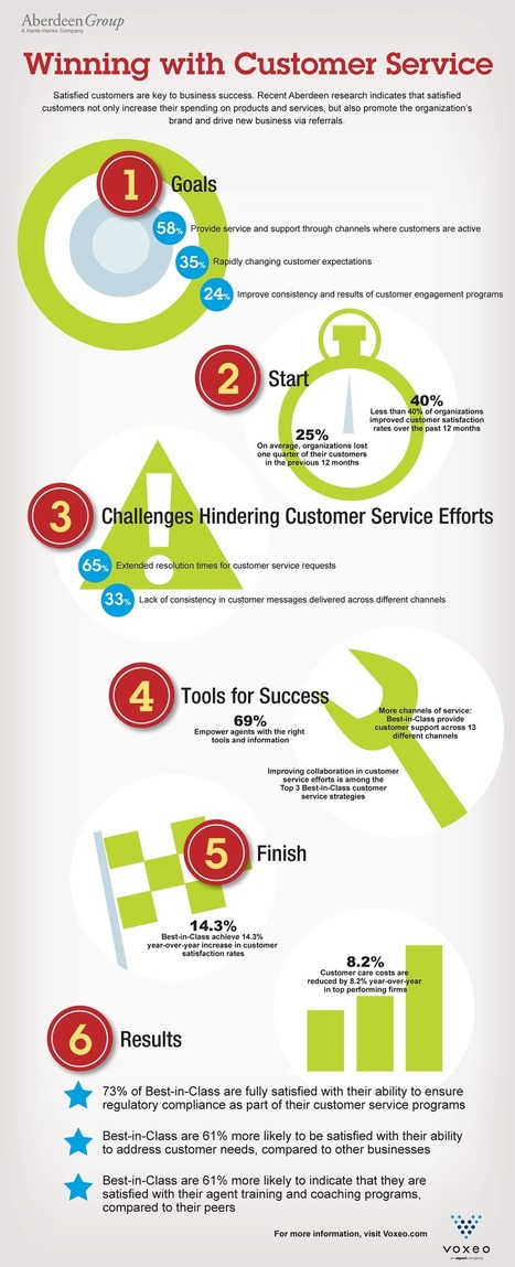 Infographic: Winning with Customer Service | Customer service | Scoop.it