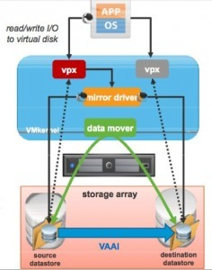 Le storage vMotion hier et aujourd'hui | Virtual Geek | LdS Innovation | Scoop.it