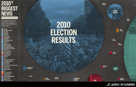 Transparency: The Biggest News Stories of 2010 -Infographic | 2010 | Scoop.it