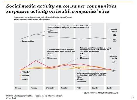 "Healthcare companies still don't ""Get"" Social Media | Social Media Today | Social Media for Optometry | Scoop.it"