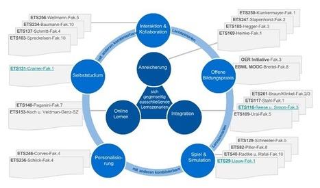 Datenbank zu digitalen Lehrszenarien an der RWTH Aachen online — e-teaching.org | LMS & mobile learning | Scoop.it