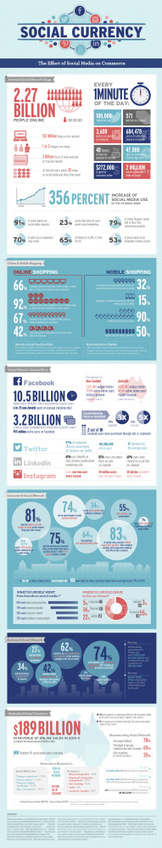 Social Currency: Social Media Stats And Facts - Infographic | SOCIAL MEDIA MARKETING TIPS | Scoop.it