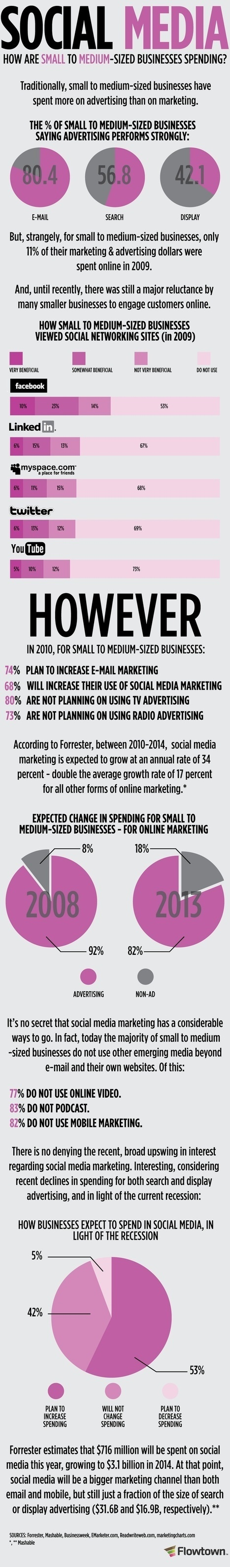 Social Media | customer profiling | Scoop.it