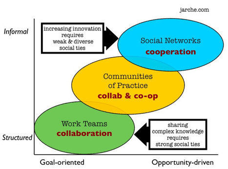 Stowe Boyd on why the future of work is cooperative | Cooperatives | Co-ops | Scoop.it