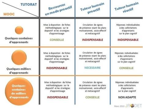 Tutorat et Moocs - Jacques Rodet   La formation à distance en circonscription   Scoop.it