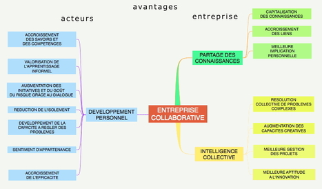 pourquoi et comment mettre en place une entreprise collaborative   Je Scoop ITyPA et les MOOC   Scoop.it