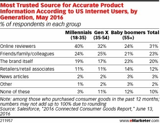 Consumer Trust Is Evolving in the Digital Age - eMarketer   Consumer Behavior in Digital Environments   Scoop.it