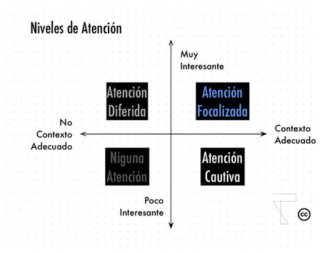 La Economía de la Atención (ii): El contexto   Conceptos y palabras   Scoop.it