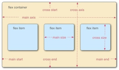 Using CSS flexible boxes | Lectures web | Scoop.it