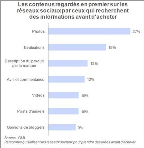91% des membres des réseaux sociaux n'effectuent pas d'achat à partir d'un réseau social (étude GMI) - Offremedia   Le commerce à l'heure des médias sociaux   Scoop.it