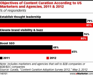 Content Curation Can Inform, Engage Customers | Nonprofit Knowledge Sharing | Scoop.it