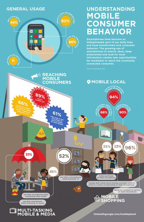 Understanding Mobile Consumer Behavior | An Eye